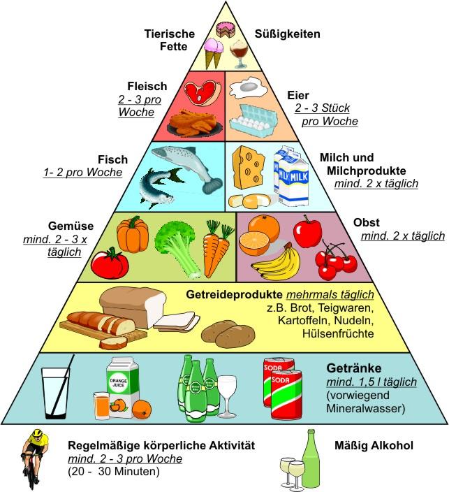 ernc3a4hrungs pyramide - Gesund Essen