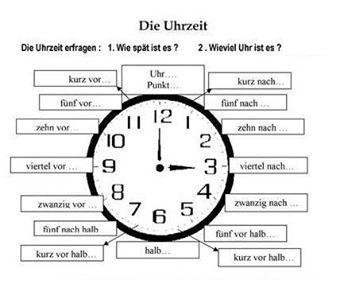 1 1 - die Uhrzeit