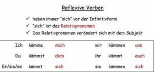 5685 300x142 - Reflexive Verben