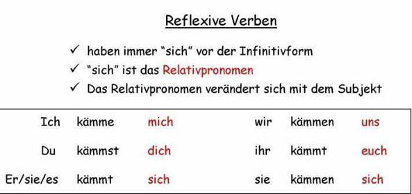 5685 - Reflexive Verben