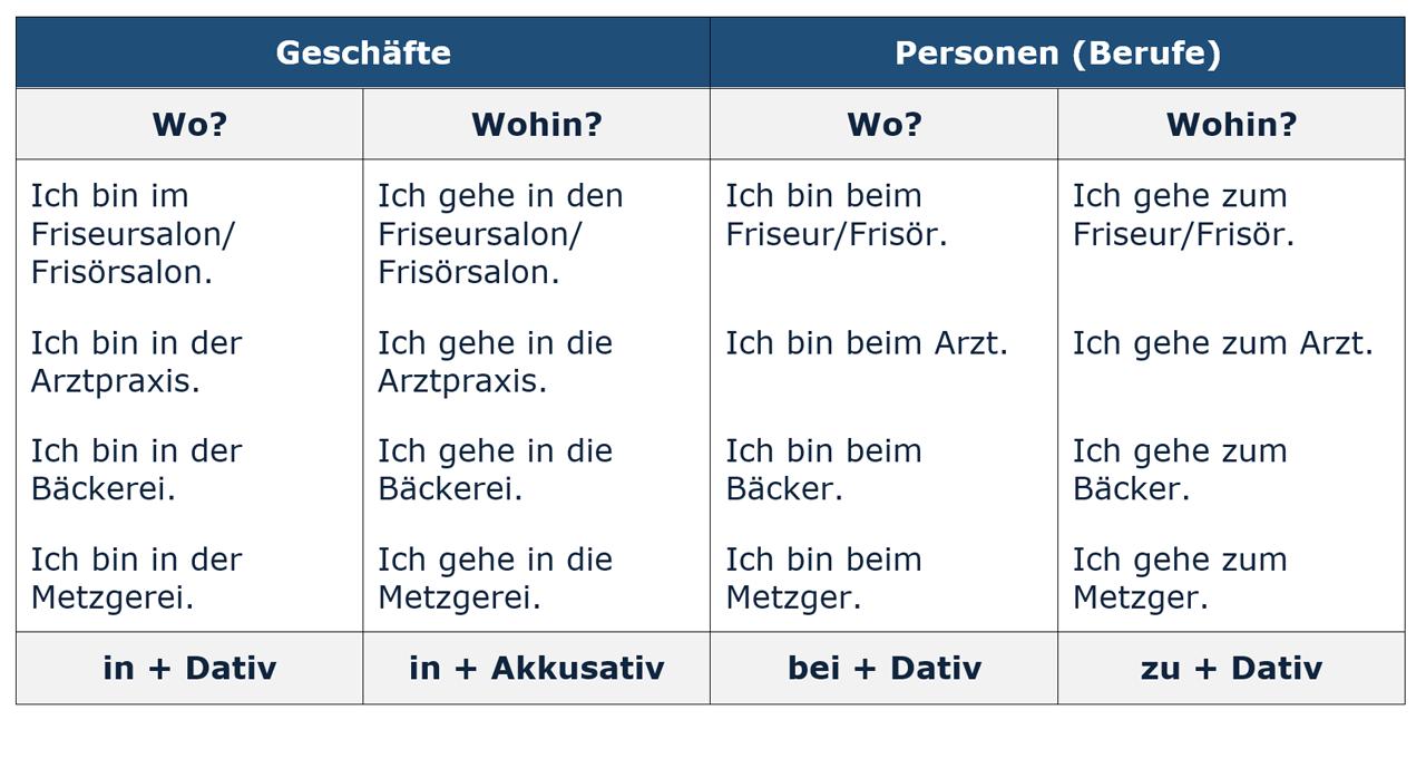 Dativ Akkusativ Wo Wohin Geschäfte Personen deutschlernerblog - in/bei/zu