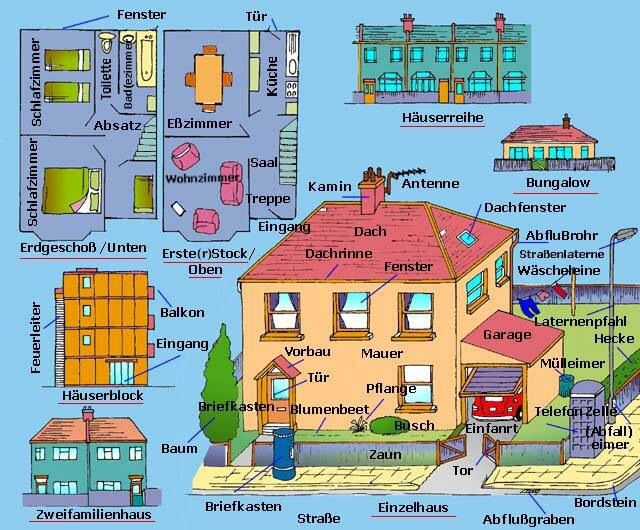 cb54a7aa22debb46dfb7c2b65be19109 - Das Haus