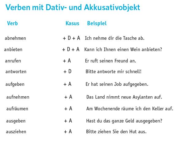 cvbn - Verben mit Dativ- und Akkusativobjekt