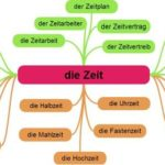 vbino 150x150 - Deutsch Lernen mit Sätze