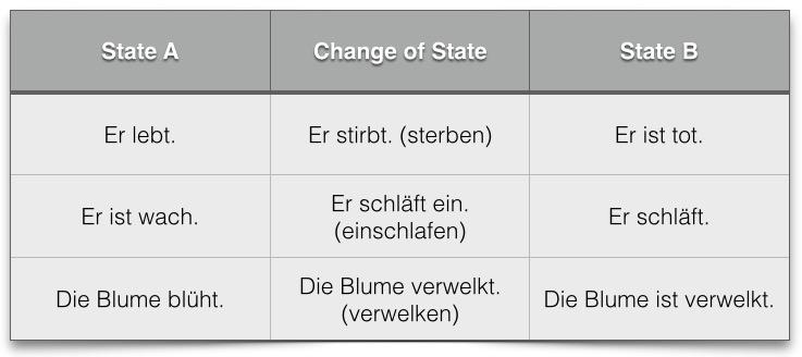 de567kl5 - Zustand A - B