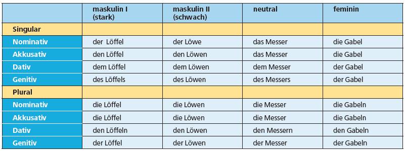gqe2g1qg - Löffel (m), Löwe (m), Messer (n), Gabel (f)