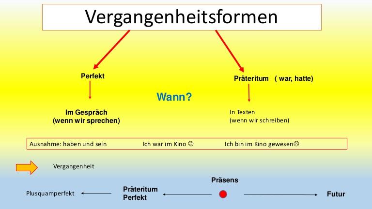 cvghbjnl - Vergangenheitsformen