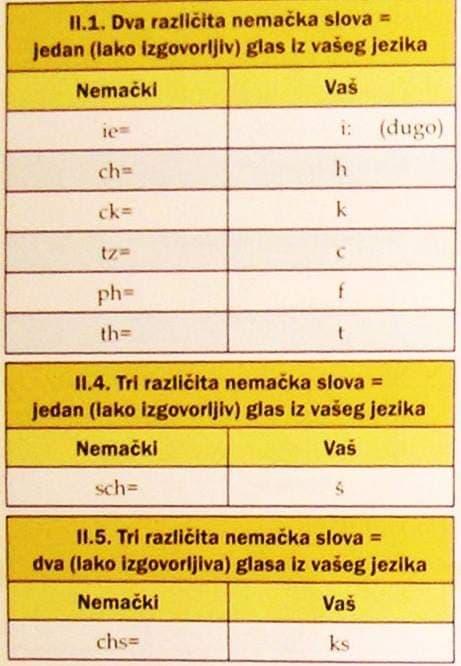 47072126 263669760976277 113367560153464832 n - dva i tri različita   njemačka slova