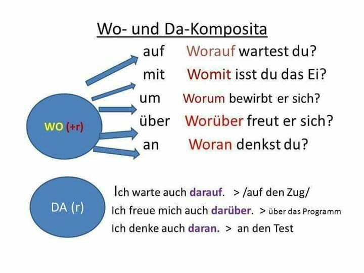 a - Wo und  Da- Komposita