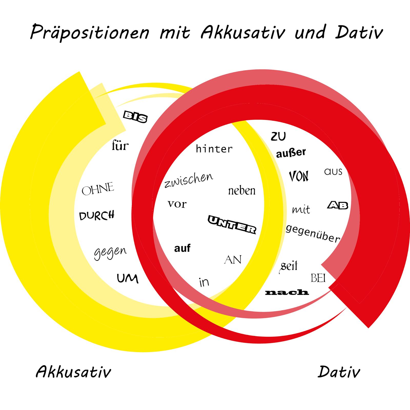 soloaleman.blogspot.com  - Präpositionen mit Akkusativ und Dativ