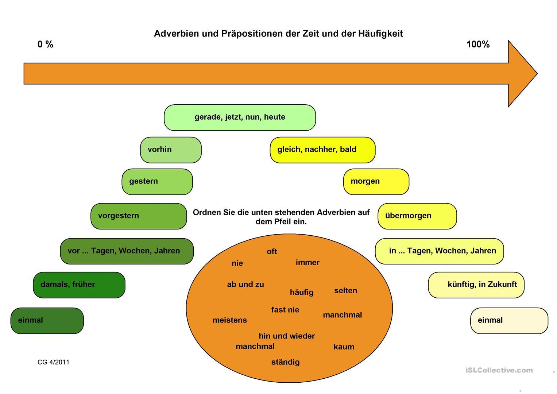 upisati izvor islcollective.com  - Adverbien und Präpositionen der Zeit und der Häufigkeit