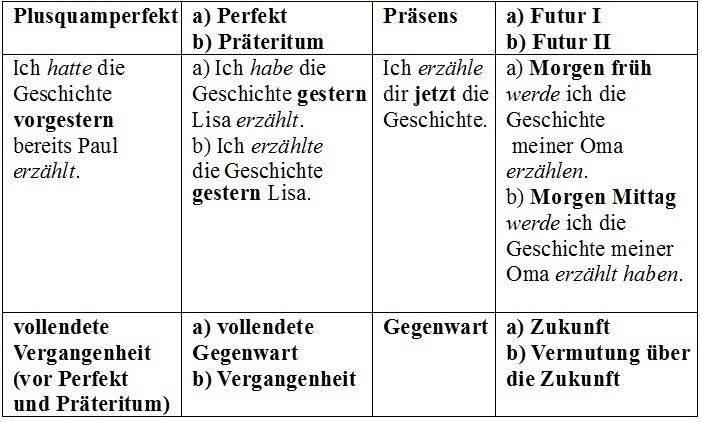 dtfzgih - Zeitformen