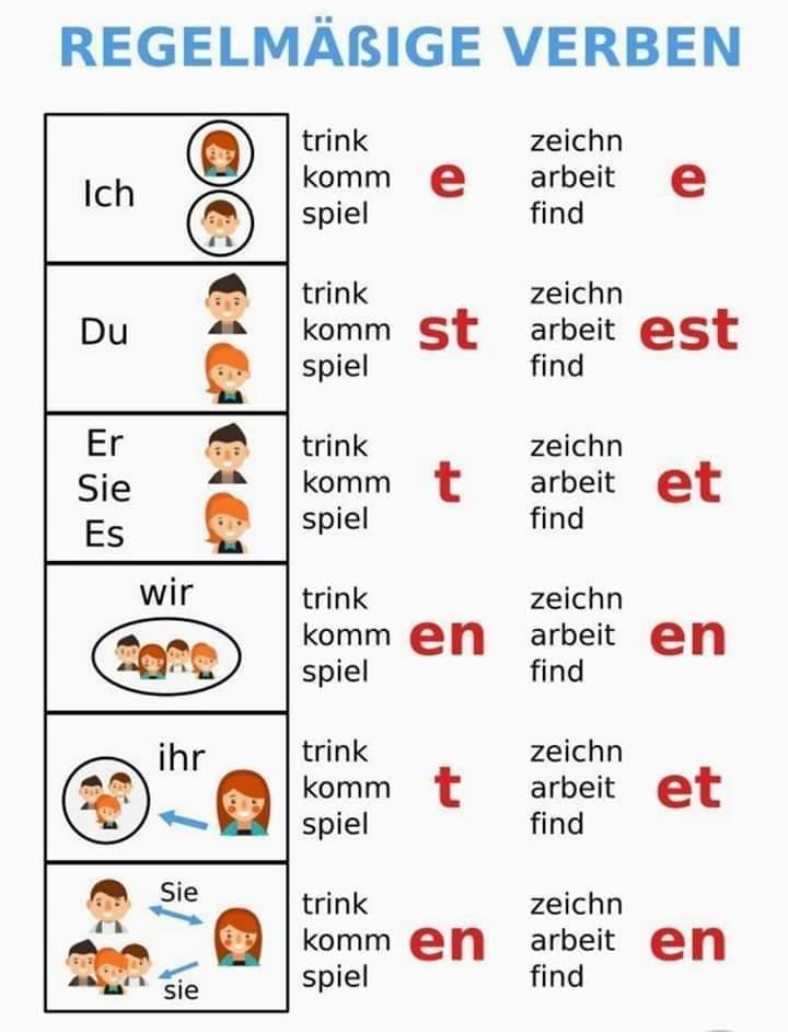 fg - Regelmäßige Verben
