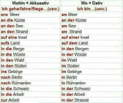 fziguo - WOHIN+AKKUSATIV;WO+DATIV