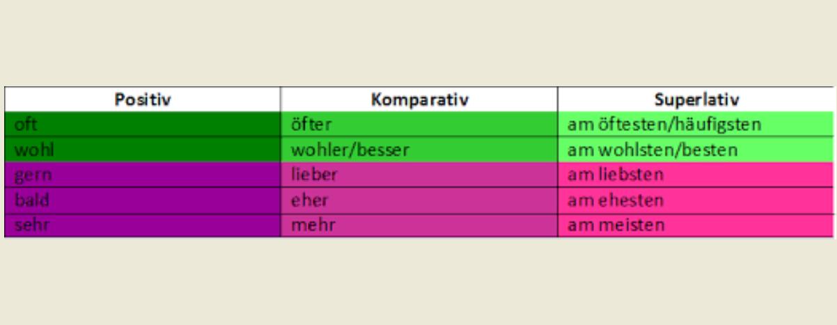 jkhzutf - Positiv-Komparativ-Superlativ