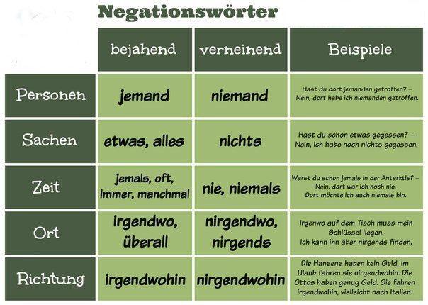 rvergt4 - Negationswörter