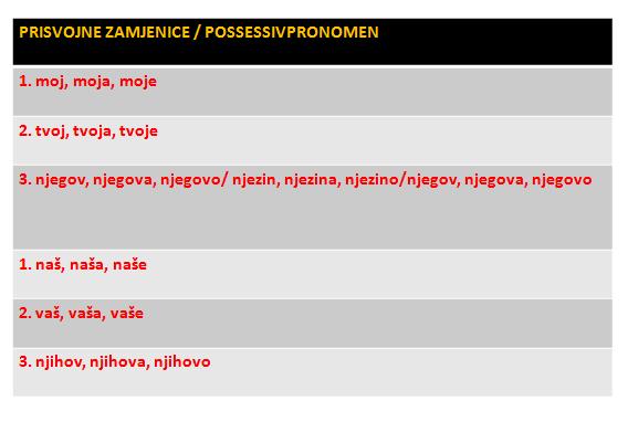 3 - Prisvojne zamjenice/Possessivpronomen