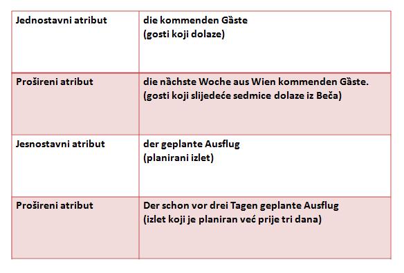 4 - Particip I i II
