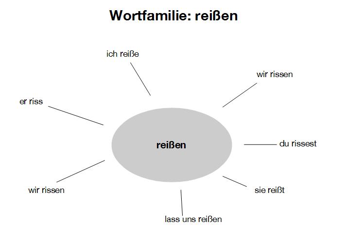 oihugzft - reißen