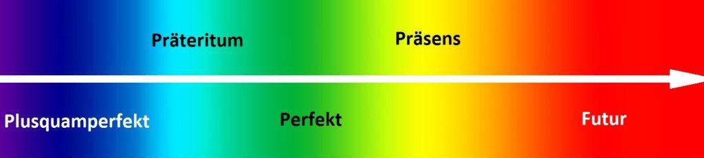 ougiz 1024x231 - Präsens, Präteritum, Perfekt, Plusquamperfekt, Futur I, Futur II