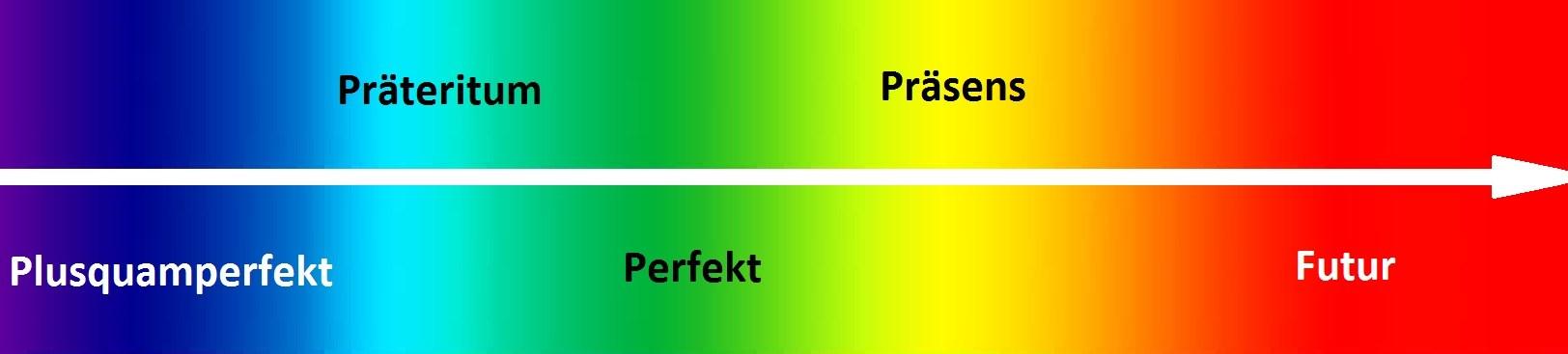 ougiz - Präsens, Präteritum, Perfekt, Plusquamperfekt, Futur I, Futur II