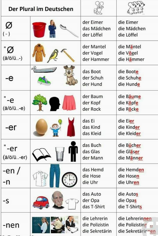 wgrw - Der Plural im Deutschen