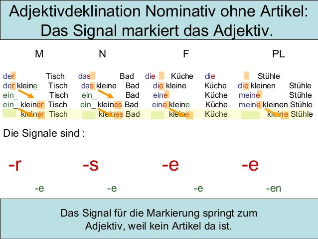 zutc - Adjektivdeklination Nominativ ohne Artikel: