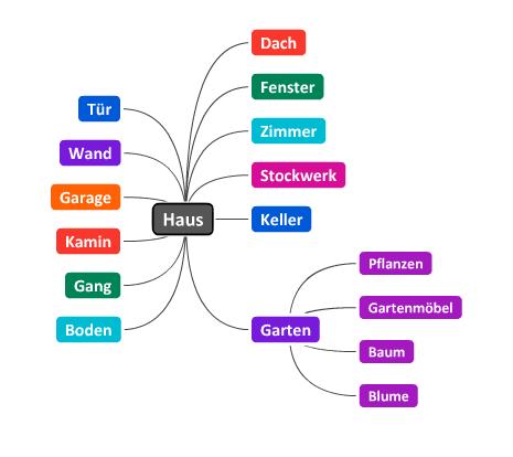 ouizf - Haus – Garten