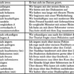 fwef 150x150 - Kontraktionen mit bestimmten Artikeln