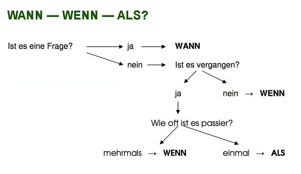 vzubi - WANN-WENN-ALS