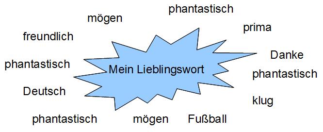 čilugfzdt - Mein Lieblingswort