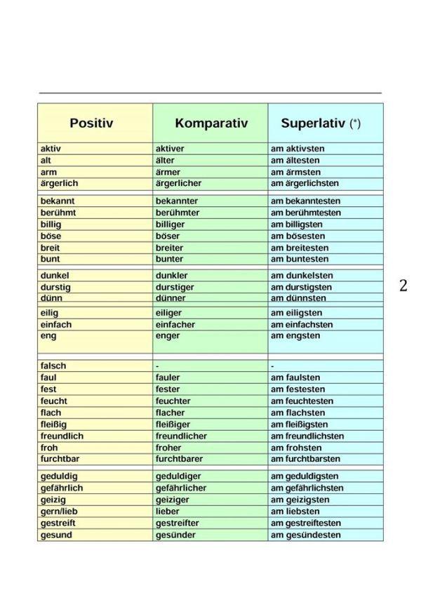 cjvzhkbl - Positiv, Komparativ und Superlativ