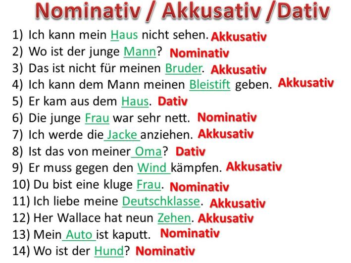 wfw - Nominativ/Akkusativ/Dativ
