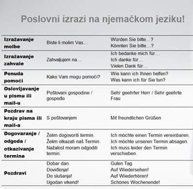 xcqwc - Poslovni izrazi na njemačkom jeziku