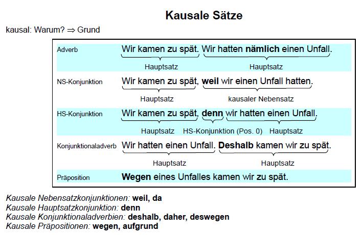 yxtrzctuvzbunčm - Kausale Sätze