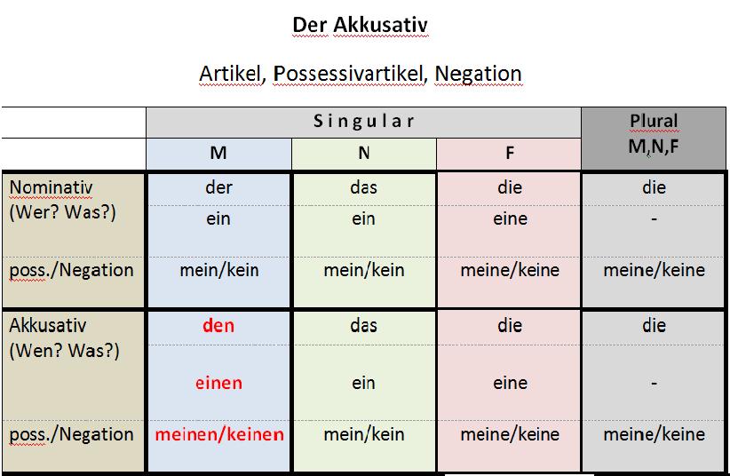 rztuz - der Akkusativ