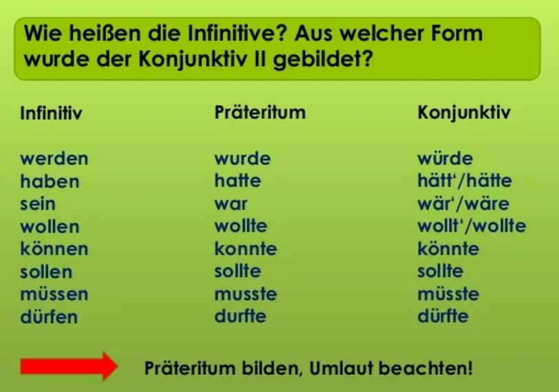 sdfv - Wie heiβen die Infinitive?