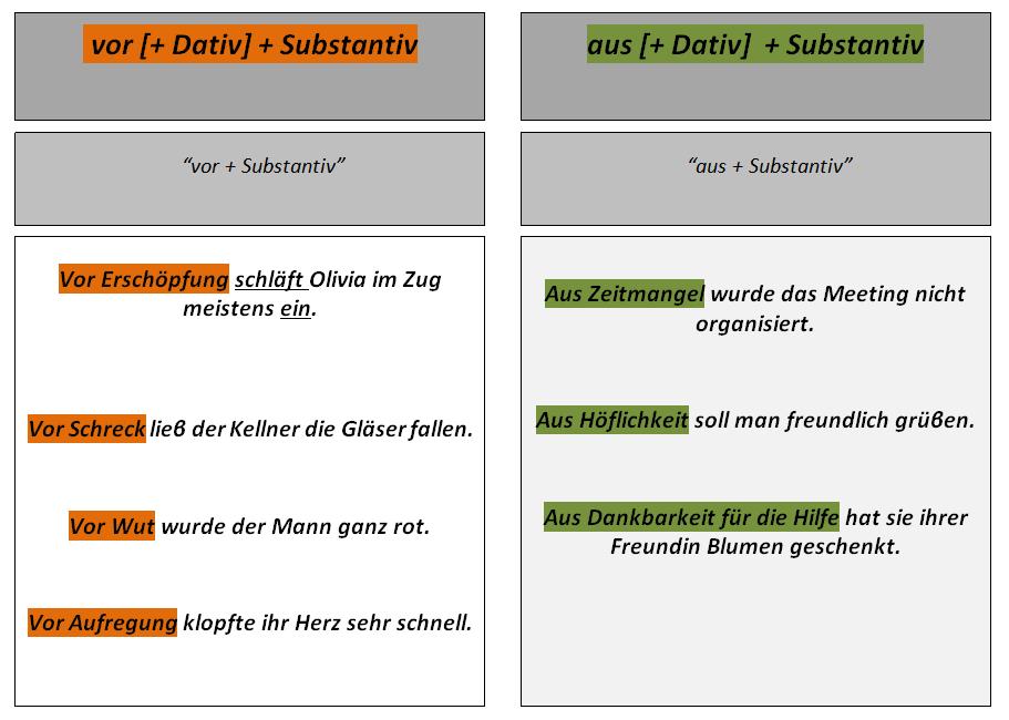 tczuvzhi - vor + (+ Dativ) + Substantiv / aus (+ Dativ) + Substantiv