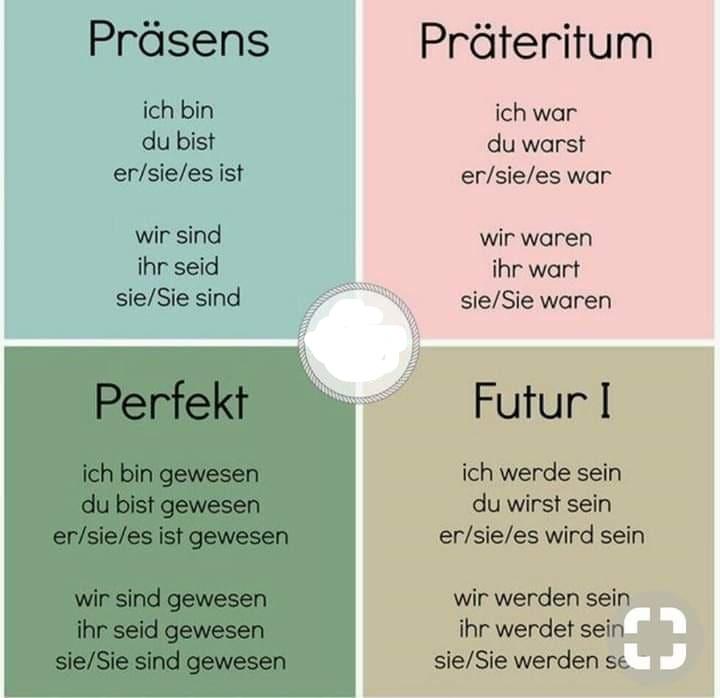 poiugiz - Präsens, Präteritum, Perfekt, Futur l