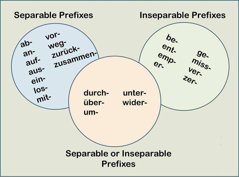 texrzctuvz - Trennbare und untrennbare Präfixe