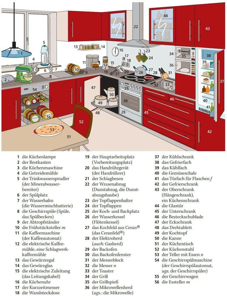 zktuvhbj - die Küche