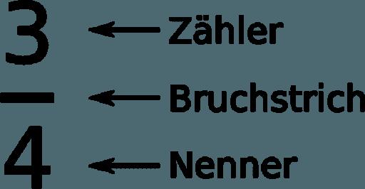 Z8T7FRUT - RAZLOMCI / BRUCHZAHLEN