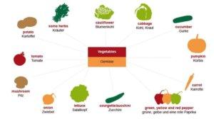 huigz 300x168 - Gemüse
