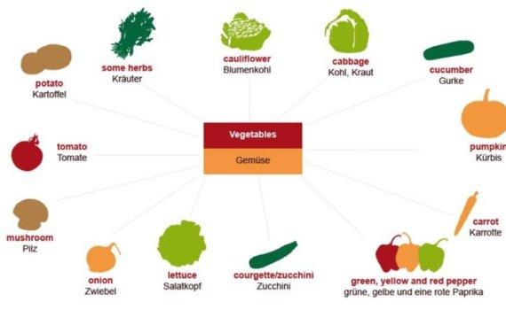 huigz 570x350 - Gemüse