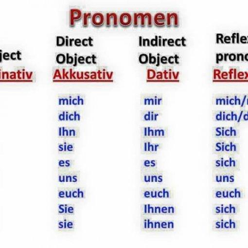 1212121 510x510 - Pronomen