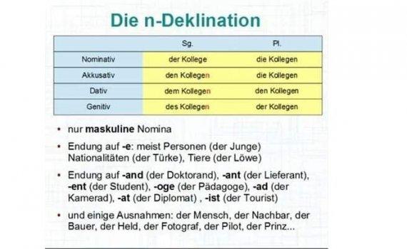 klhkgufz 570x350 - Die n-Deklination